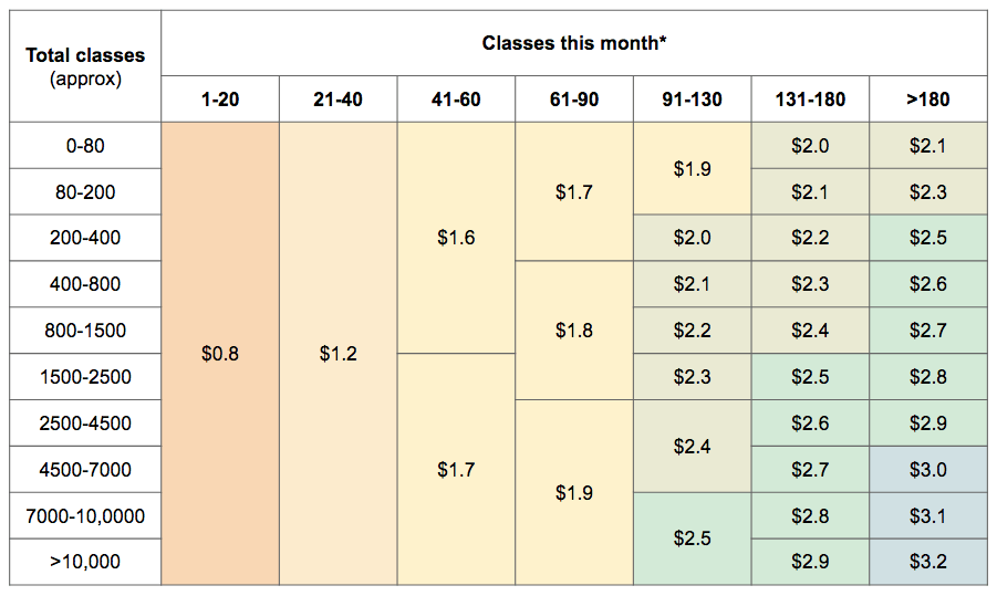 VIPKID new pay structure.